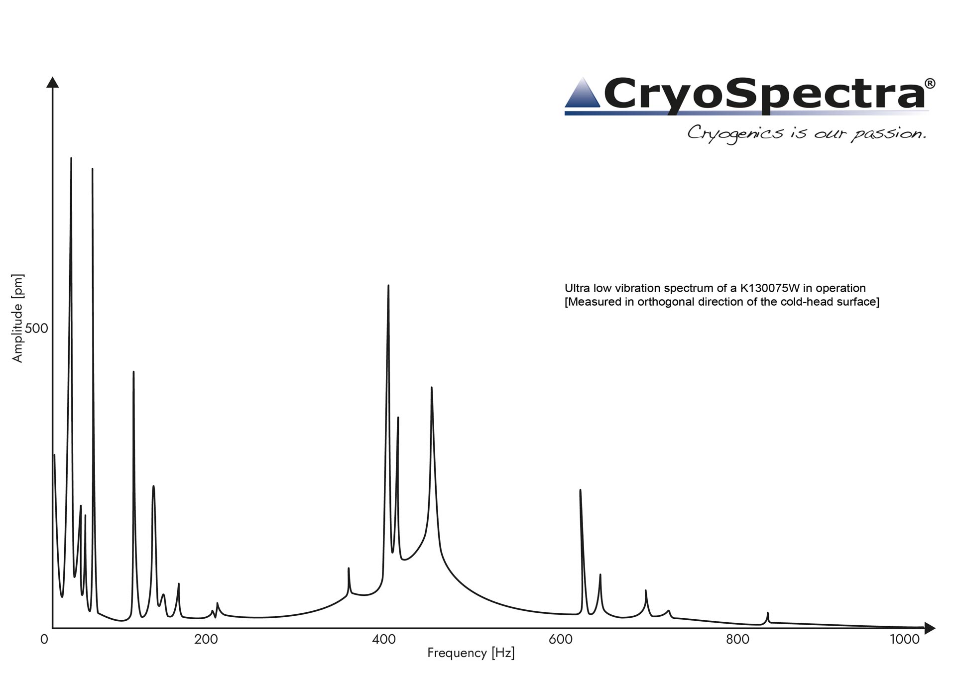 CryoSpectra_Vibrationsspektrum